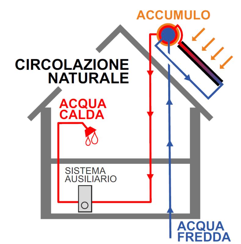 Schema circolazione naturale Pannello solare